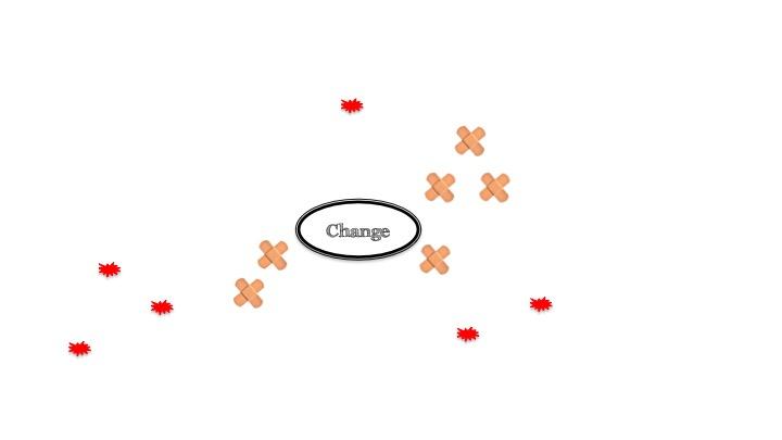 Komplexe Refactorings mit der Mikado Methode durchführen